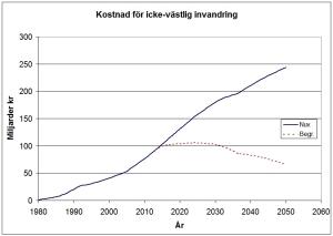 Kostnad för icke-västlig invandring