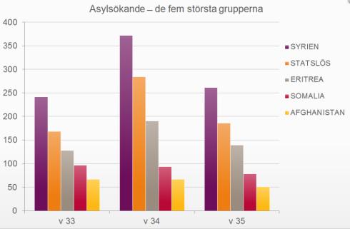asylsökande v33-35