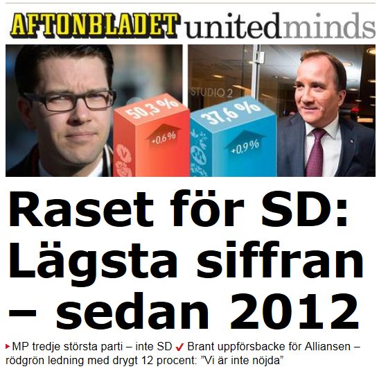 Raset for sd lagsta siffran sedan 2012
