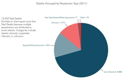 NCTC terrorists 2011