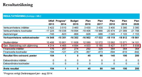 Malmö_resultat_och_budget