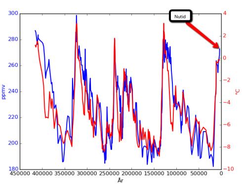 Temperatur och koldioxidhalt från Vostok. År noll är nutid. Temperaturen har i originaldatat samplats mycket tätare än koldioxidhalten. Därför har temperaturen i grafen medelvärdesbildats för att matcha tidsupplösningen på koldioxidhalten.