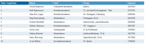 Topp 10 listan löner
