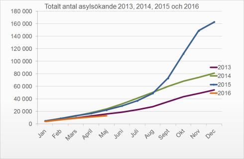 asylstatistik juni 2016