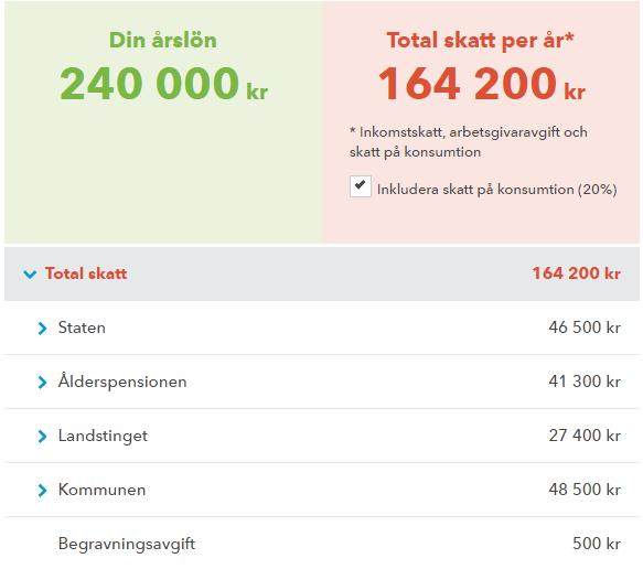 olika skatter i sverige