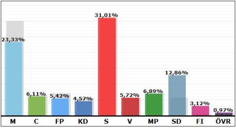 valresultat-2014