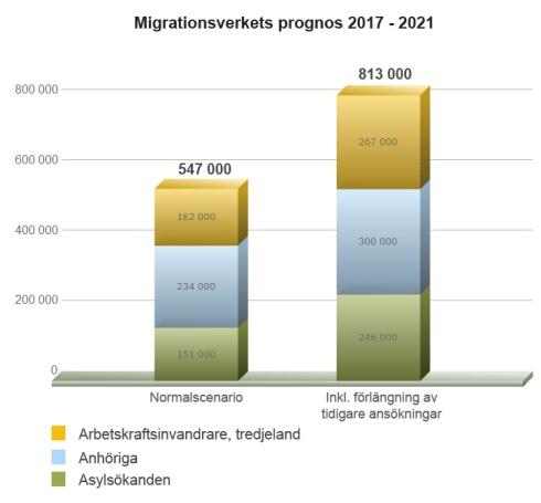 migverketprognos-2017till2021