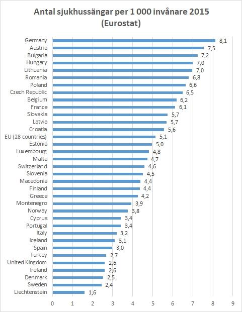 Antal sjukhussängar per 1 000 invånare 2015 (Eurostat)