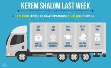 Cogat Gaza i veckan2