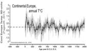Klimat sedan år noll