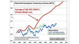 Klimatmodeller överskattar den globala uppvärmningen, jämfört med verkliga observationer. Och klimatlarmen utgår från modellerna, skriver artikelförfattarna. Foto: John Christy, University of Alabama