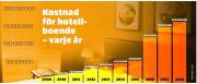 Malmö_kostnader_för_nödboende_
